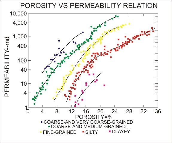 porosity and grain size relationship